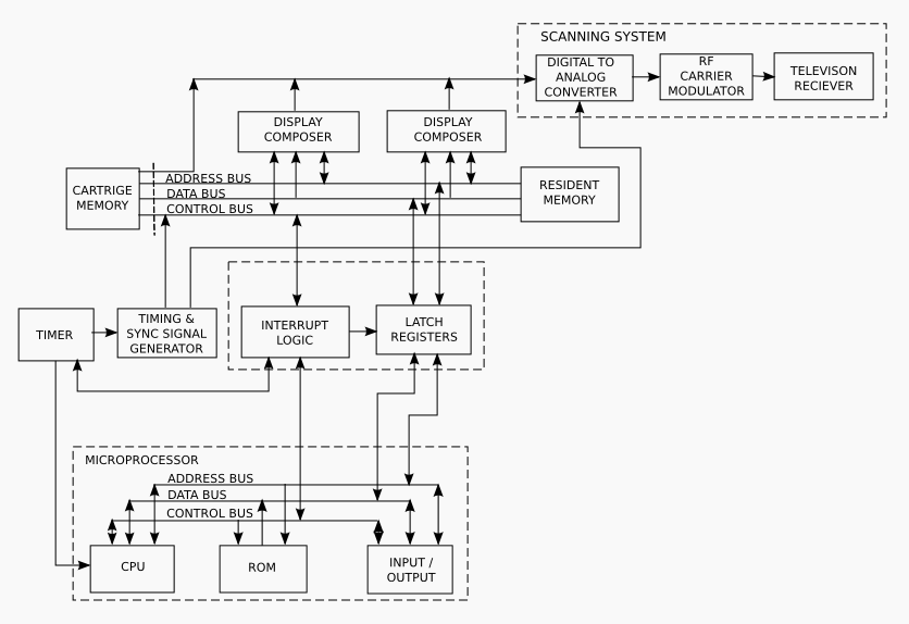 Videobrain programming system block diagram in g or ccuart Choice Image